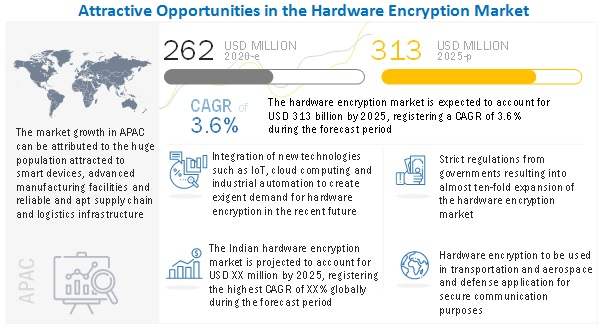 Hardware encryption Market