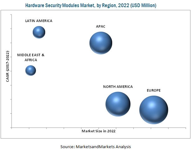 Hardware Security Modules Market