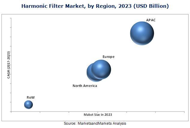 Harmonic Filter Market