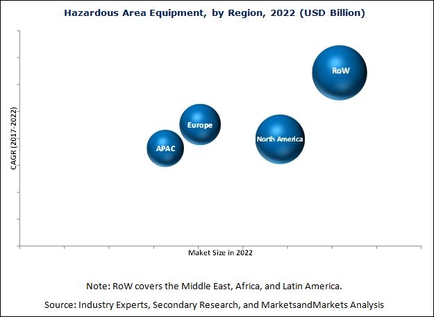 Hazardous Area Equipment Market