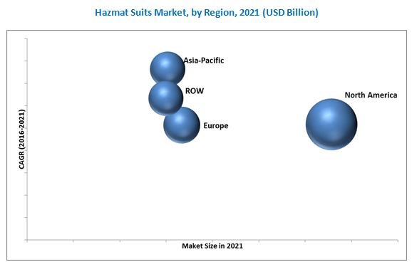Hazmat Suits Market