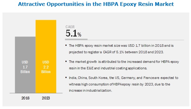 HBPA Epoxy Resin Market