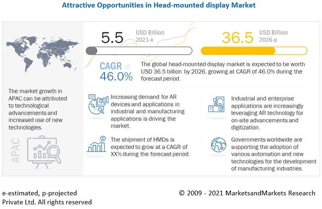 Head Mounted Display Market