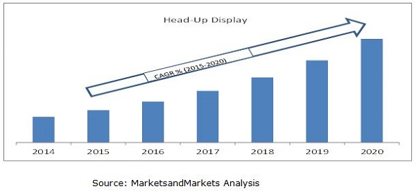 Head-Up Display Market