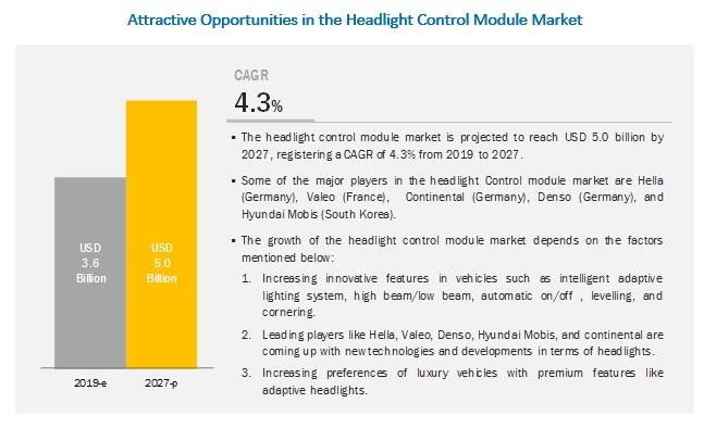 Headlight Control Module Market