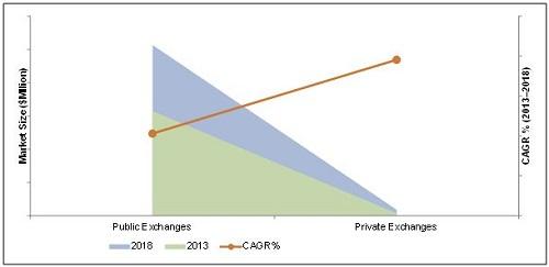 Health Insurance Exchange (HIX) IT Market