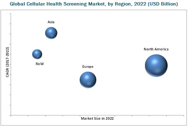 Health Screening/Health Testing Market