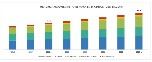 Healthcare Adhesive Tapes Market