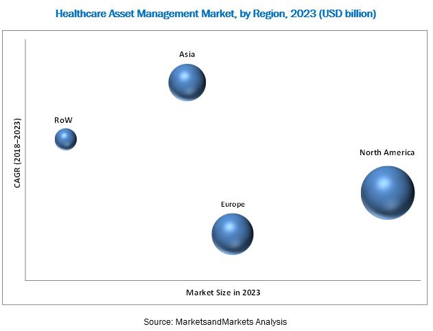 Healthcare Asset Management Market