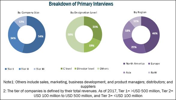 Healthcare Claims Management Market - Breakdown of Primary Interviews