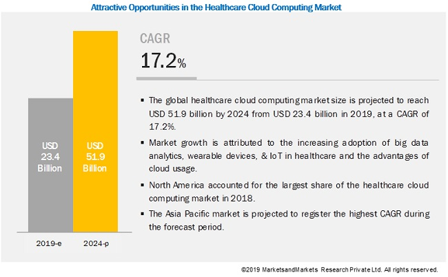 Healthcare IT SaaS Growth