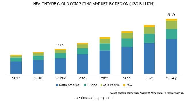 Healthcare Cloud Computing Market