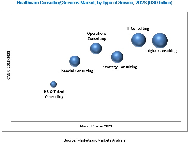 Healthcare Consulting Services Market