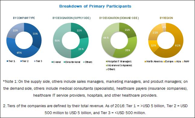 Healthcare/Medical Analytics Market