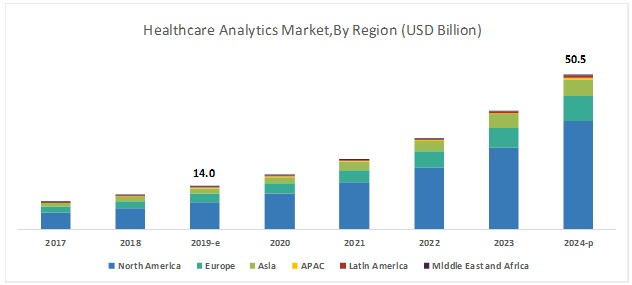 Healthcare Analytics Market - Global Forecast to 2024 | by