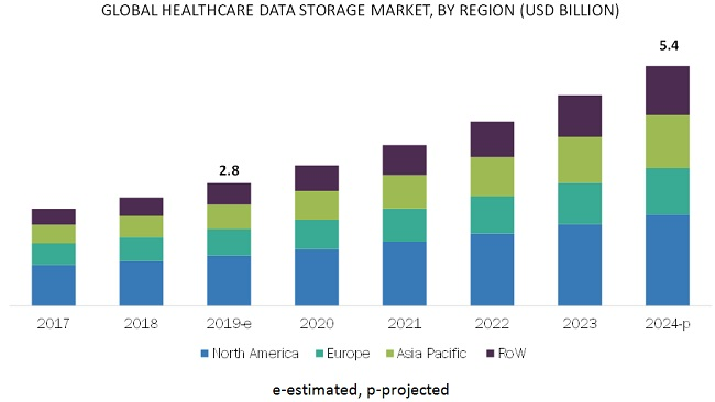 Healthcare Data Storage Market