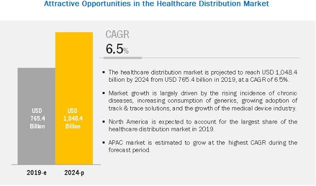 Healthcare Distribution Market