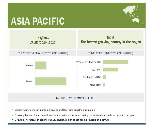 Healthcare EDI Market By Region