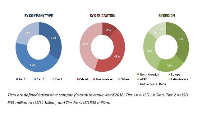 Healthcare EDI Market Size