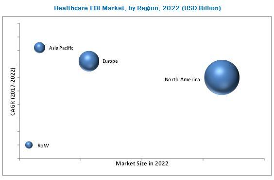 Healthcare EDI Market