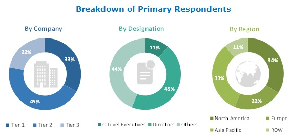 Healthcare EDI Market-Breakdown of Primary Respondents