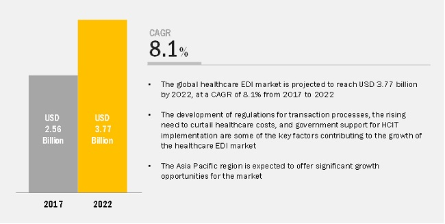Healthcare EDI Market-Opportunities