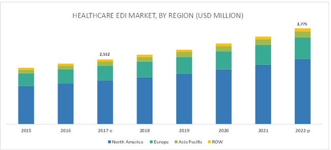 Healthcare EDI Market-By Region