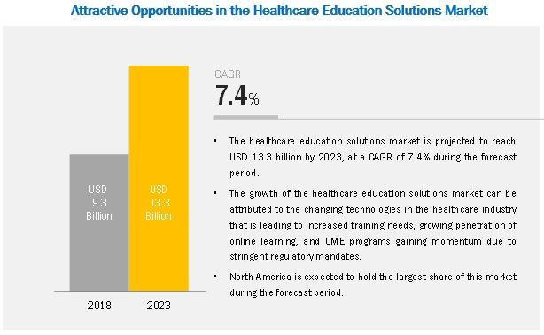 Healthcare Education Solutions Market