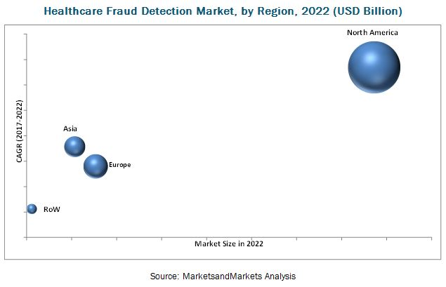 Healthcare Fraud Detection Market