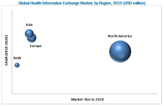 Health Information Exchange Market-By Region