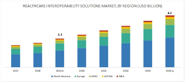 Healthcare Interoperability Solutions Market