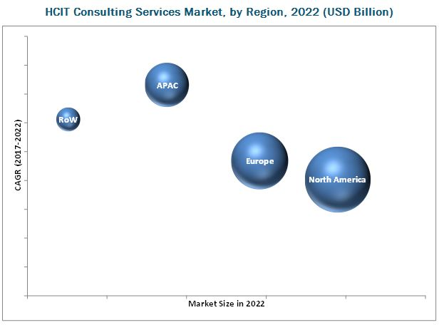 Healthcare IT Consulting Market