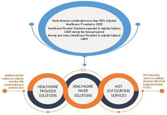 Healthcare IT Market