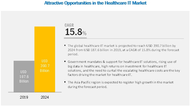 Healthcare IT Market - Global Forecast to 2024 | By Product