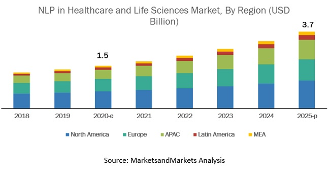 Natural Language Processing (NLP) in Healthcare and Life Sciences Market