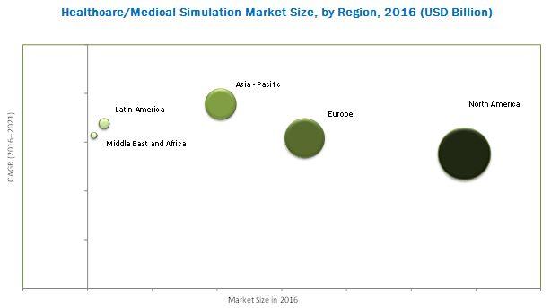 Healthcare/Medical Simulation Market