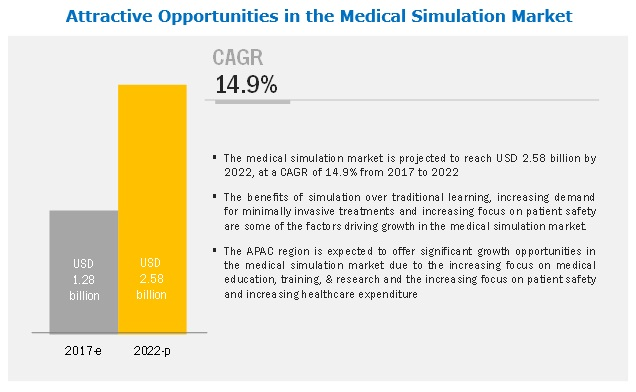 Attractive Opportunities in the medical simulation market