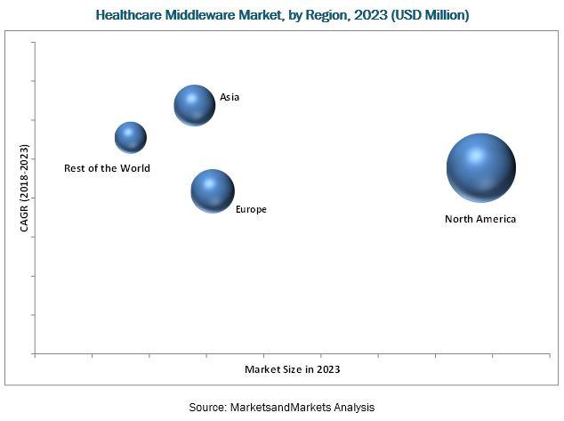 Healthcare Middleware Market