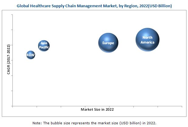 Healthcare Supply Chain Management Market