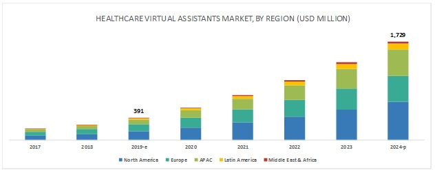 Healthcare Virtual Assistants Market