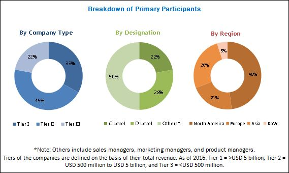 Hearing Aids Market - Breakdown of Primary Participants