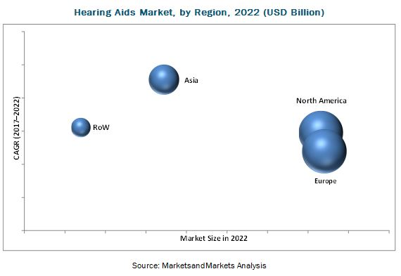 Hearing Aid Devices Market, by Region, 2022 (USD Billion)