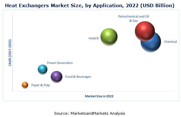 Heat Exchangers Market