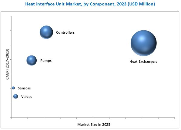 Heat Interface Unit Market