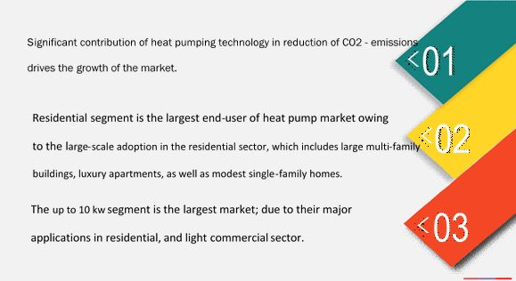 Heat Pump Market