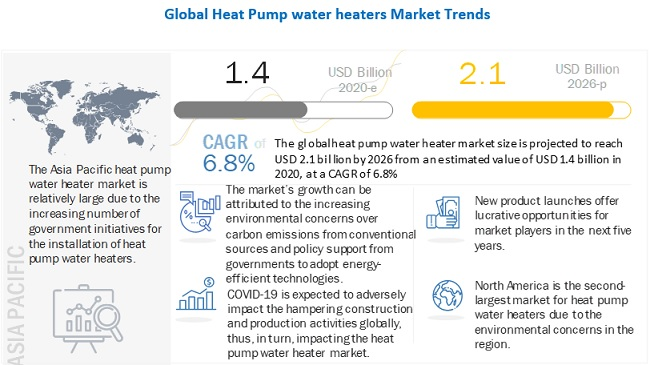 Heat Pump Water Heater Market
