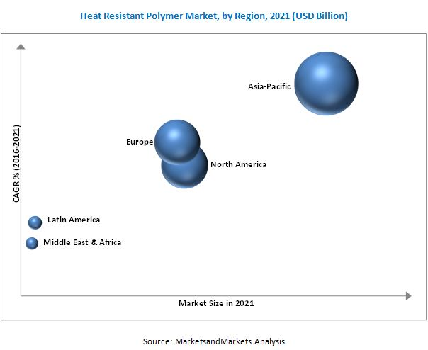 Heat Resistant Polymers Market