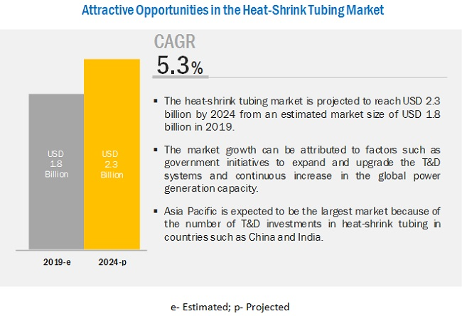 Heat-Shrink Tubing Market