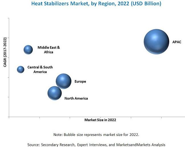 Heat Stabilizers Market