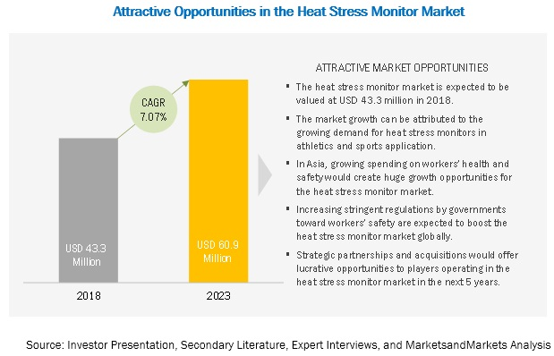 Heat Stress Monitor Market